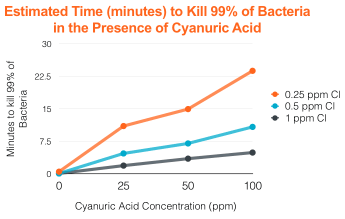 Cyanuric Acid Graph