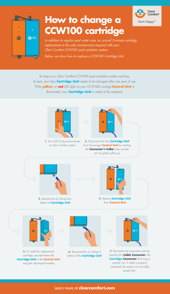 How to change a Clear Comfort CCW100 cartridge [Infographic] | Clear Comfort Maintenance