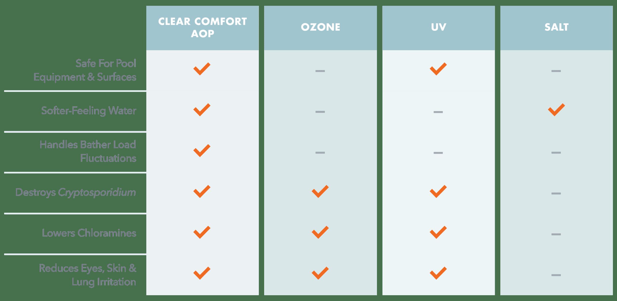Commercial Comparison Chart
